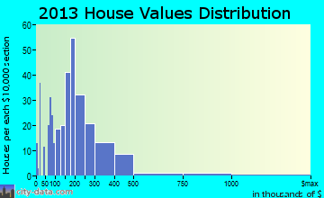 Tontitown home values distribution
