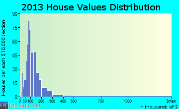 Cornish home values distribution