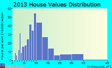 Washington home values distribution