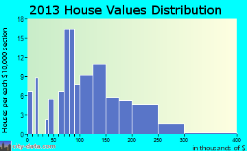 Tull home values distribution