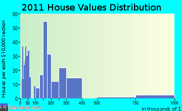 Epping home values distribution