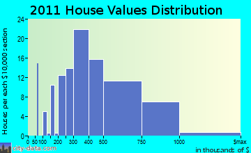 Hanover home values distribution