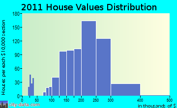 Hudson home values distribution