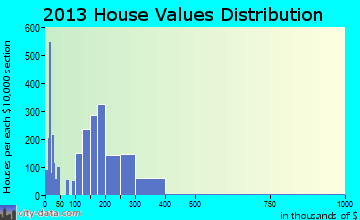 Home value of owner-occupied houses in 2013 in Keene, NH