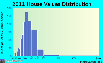 Londonderry home values distribution