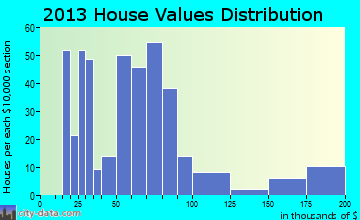 Tyronza home values distribution