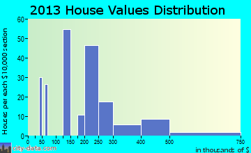 North Conway home values distribution