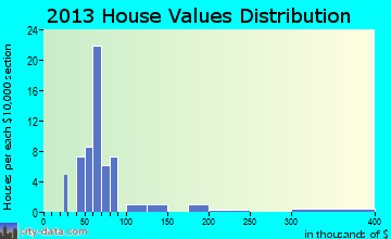 Ulm home values distribution