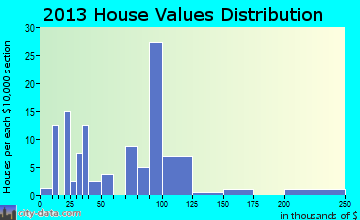 Twin Groves home values distribution