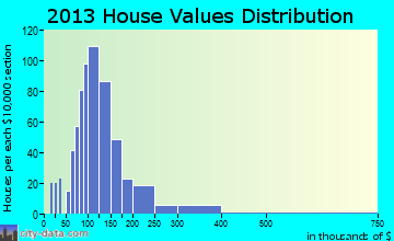 Sanbornton home values distribution