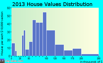 Marlow home values distribution