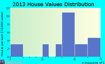 Vandervoort home values distribution
