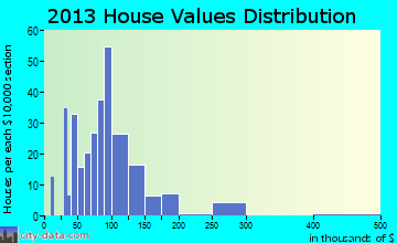 Sullivan home values distribution