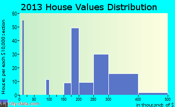 Contoocook home values distribution