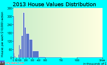 Williamstown home values distribution