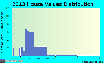 Wildwood home values distribution