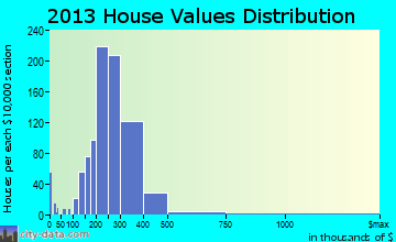 Woodbridge home values distribution