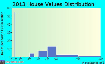 Allenwood home values distribution