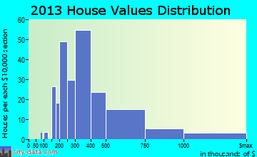 Atlantic Highlands home values distribution