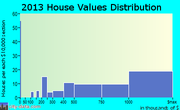 Avalon home values distribution