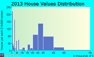 Avenel home values distribution