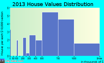Barnegat Light home values distribution