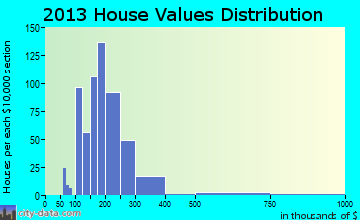 Barrington home values distribution
