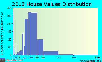 Bayonne home values distribution