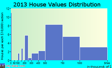 Beach Haven home values distribution