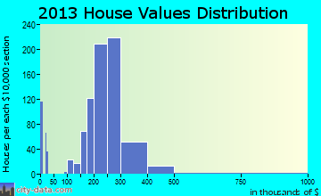 Beachwood home values distribution