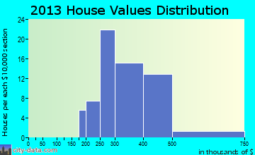 Belford home values distribution