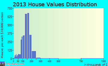 Belleville home values distribution