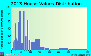 Walnut Ridge home values distribution