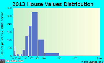 Bergenfield home values distribution
