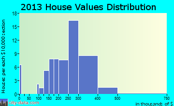 Bloomsbury home values distribution