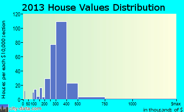 Bogota home values distribution