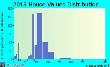 Ward home values distribution