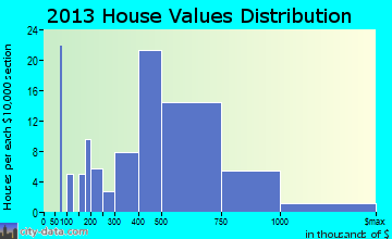 Bradley Beach home values distribution