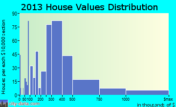 Brigantine home values distribution