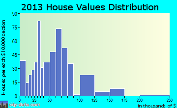 Frisco City home values distribution