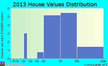 Cape May Point home values distribution