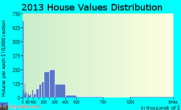 Carteret home values distribution