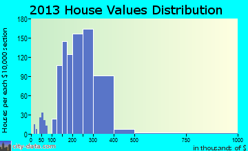Cherry Hill Mall home values distribution