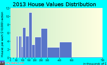 Corbin City home values distribution