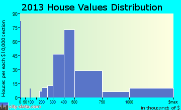 Cresskill home values distribution