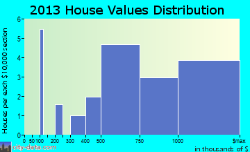 Deal home values distribution