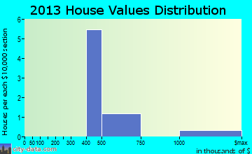 Diamond Beach home values distribution