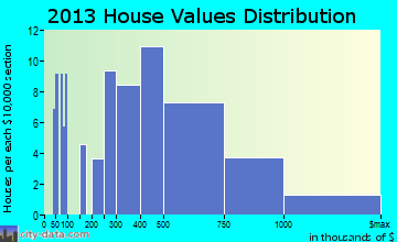 Dover Beaches North home values distribution