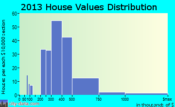 East Rutherford home values distribution