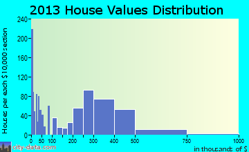 Eatontown home values distribution